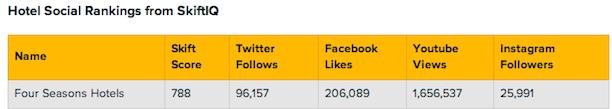 four seasons social media rankings
