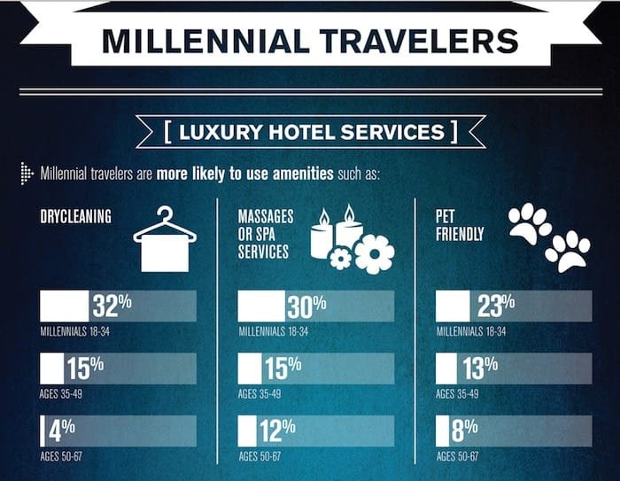 Best Luxury Travel Brands Millennials
